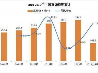 2016中国离婚率 让数据告诉你