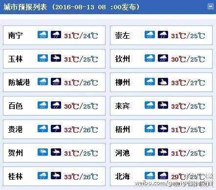 【8月13日▏南宁大事件】广西遭遇超级大雨,一小时城区变汪洋大海!